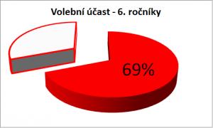 volebni_ucast