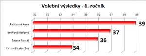 volebni_vysledky