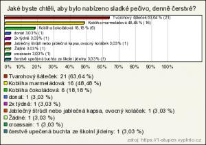 sladke_pecivo_I_stupen