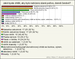 slane_pecivo_I_stupen